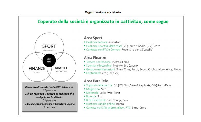 sav_organizzazione